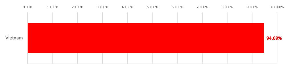 Tỷ lệ đầu tư EB-5 qua Trung tâm vùng