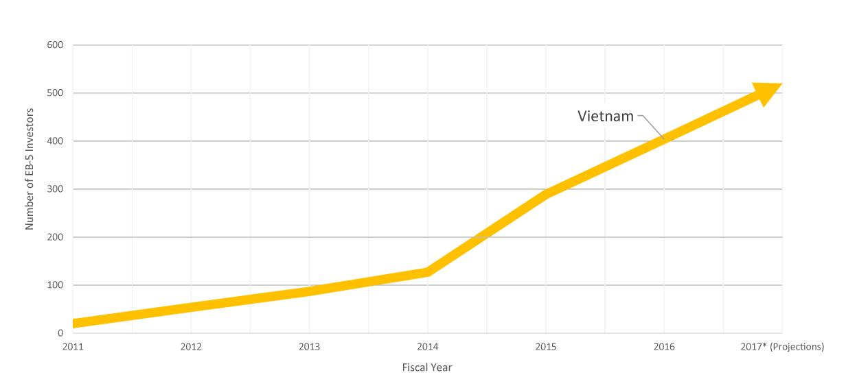 Số lượng nhà đầu tư EB-5 Việt Nam qua các năm